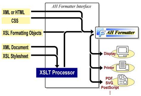 Antenna House Xsl Css Formatter Xml Pdf Print