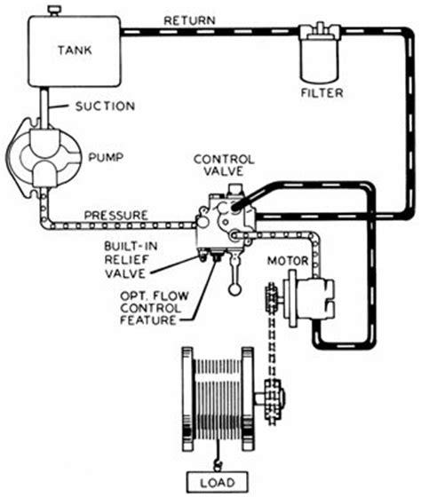 hydraulic motor torque formula impremedia net