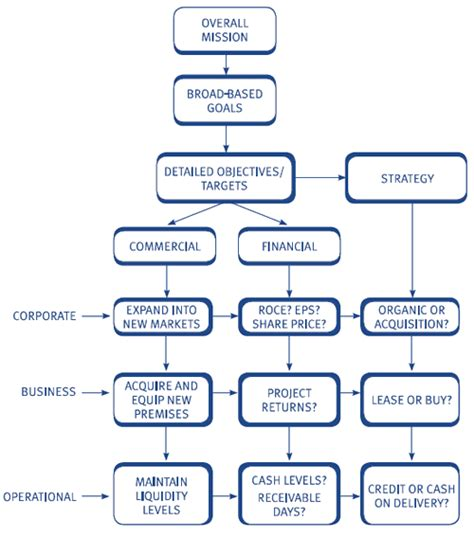 The Link Between Financial Management And Corporate Strategy