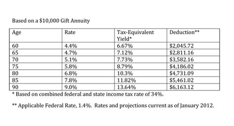 Charitable Gift Annuity Rate Chart  Gift Ftempo. Oil Change Middletown Ct Online College In Mn. Medicare Advantage Vs Medicare Supplement. Air Conditioning Units Comparison. Masters Degree In Sociology Salary. Signs Of Drug Use In Adults The Auto Outlet. Adjustable Arm Mortgage St Cloud Youth Hockey. Wolfson Children Hospital Bronx V A Hospital. Opt Out Email Marketing Private Equity Brazil