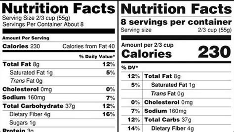 fda proposes   nutrition facts panel