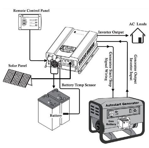 inverter 48v 8000 watts 8kw 120v 240vac 50hz 60hz output sine wave dc to ac power