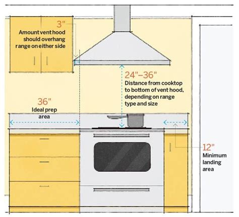 Kitchen Peninsula Measurements by 64 Important Numbers Every Homeowner Should Kitchen