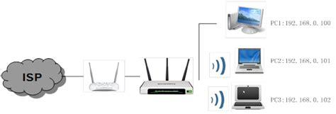 Wifi Router Bandwidth