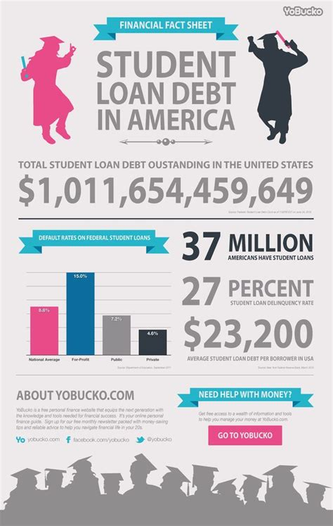 check   latest student loan debt statistics facts