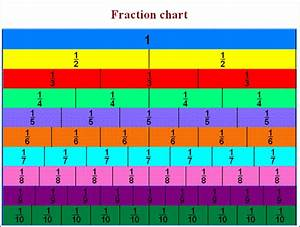 Multiplication Chart 1 21 5 Fractions M Learning