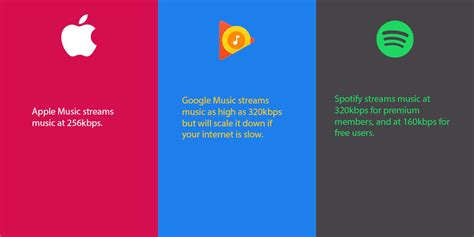 Apple Music Vs Google Play Music Vs Spotify