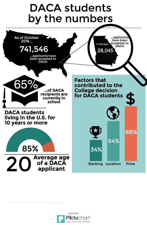 daca students sue for in state college tuition the