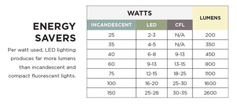 image gallery led watts