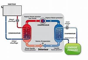 fonctionnement pompe a chaleur simple elevation images With awesome fonctionnement pompe a chaleur piscine 0 pompe a chaleur pour piscine meilleures images d
