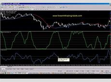 Forex Trading CCI Indicator 5 min chart YouTube