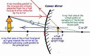 Convex Mirror Reflection Diagram