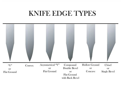 different types of kitchen knives the merits of a blade that is less than sharp not
