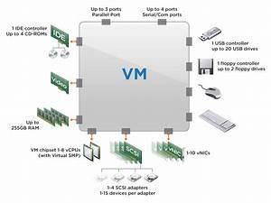 Vmware Virtual Machine 100 Cpu