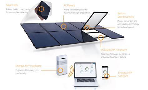 Sunpower Solar Panels San Diego Stellar