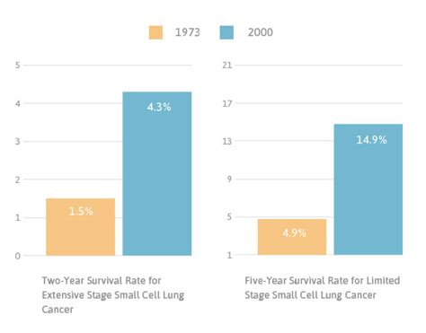 asbestos lung cancer prognosis life expectancy