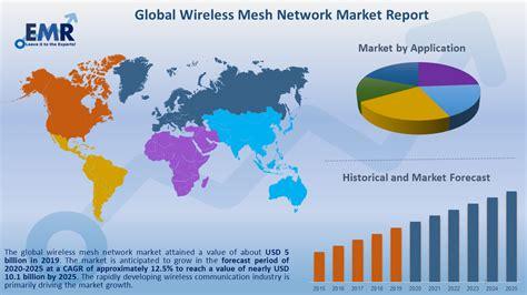 Wireless Mesh Network Market Size Share Report
