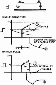 Sketch Of Pulse Widening Effect On Lossy  Unterminated