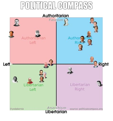 Your Ideological Evolution Political Compass 2017