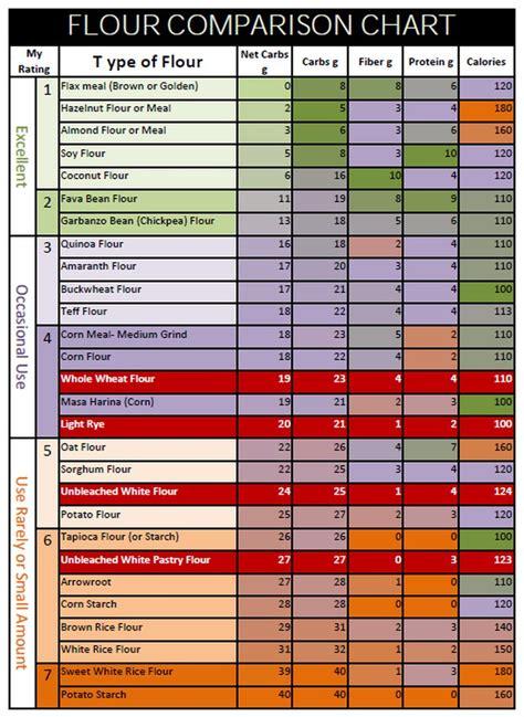 flour comparison chart gluten  flour  carb flour