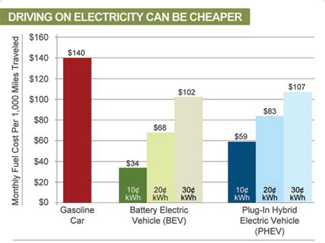 Electric Vehicle Cost by Drive Clean In Electric Vehicle Resource Center