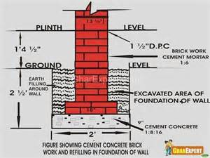 is the basement floor level considered plinth level or below plinth level quora
