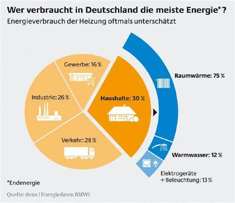 Energiewende Was Zusaetzliche Energieeinsparung Kostet by Wer Verbraucht In Deutschland Die Meiste Energie