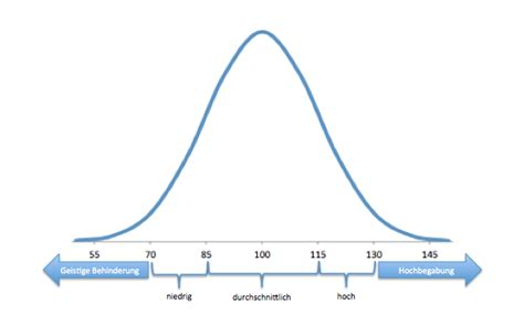 wie berechnet man den iq psycholography