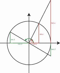 Sin Cos Tan Winkel Berechnen : trigonometrie lernen und schnell verstehen dank uns ~ Themetempest.com Abrechnung