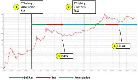 Bitcoin halving chart with dates. Bitcoin Halving 2016 Date - Samehadaku