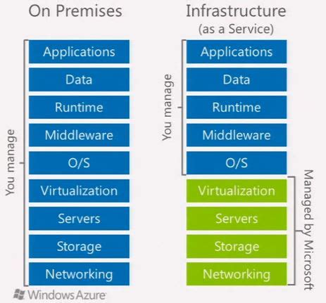 windows azure infrastructure   service notes