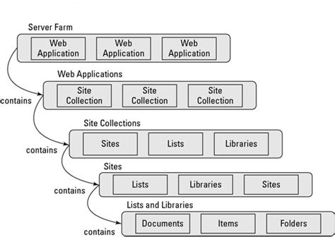 home design diagram sharepoint s site hierarchy model dummies