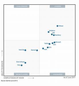 gartner emm magic quadrant 2017 enterprise mobility With gartner document management magic quadrant 2017
