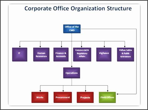 corporate organizational chart sampletemplatess