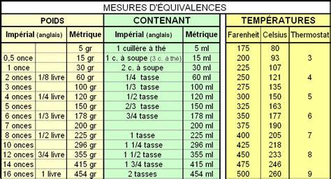 conversion liquide cuisine tableau conversion mesure liquide