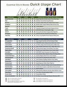 Quick Reference Chart Part 1 Essential Oil Blends