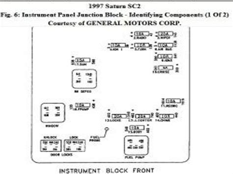 1996 saturn sl2 fuse panel diagram wiring forums