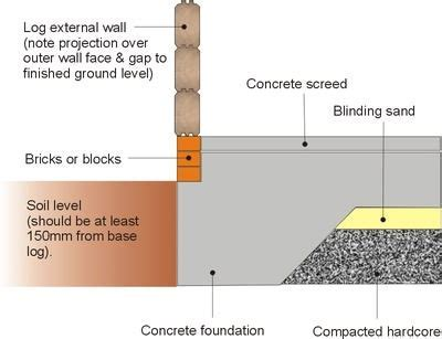 Log Cabin Foundation Types ? Which is best for You?