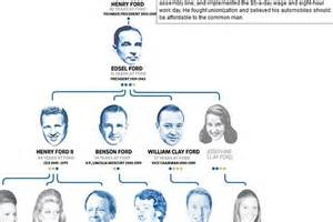 Henry Ford Family Tree