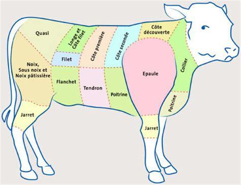 cuisiner un rumsteak commande dé veau la ferme du gaec des thevenons albens