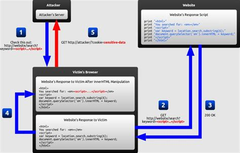 prevent xss attacks  doubleclick advertisers
