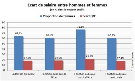 salaire emploi hommes et femmes restent in 233 gaux au travail