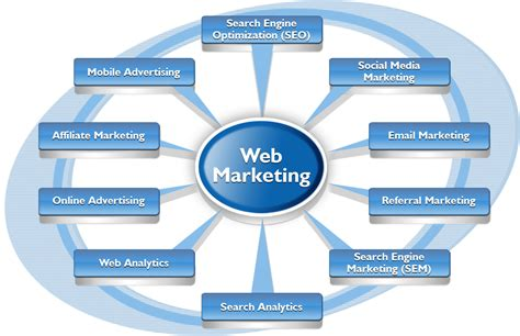 Web Marketing by Do I Need To Create An Affiliate Marketing Website Your