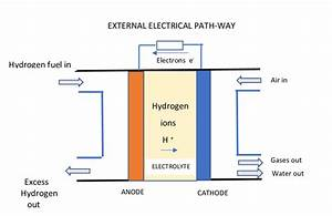 Schematic Diagram Of Hydrogen Fuel Cell