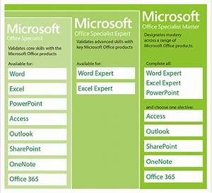 How To Pass The Microsoft Office Specialist Test On Your First Try