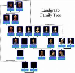 talk landgraab family the sims wiki fandom powered by