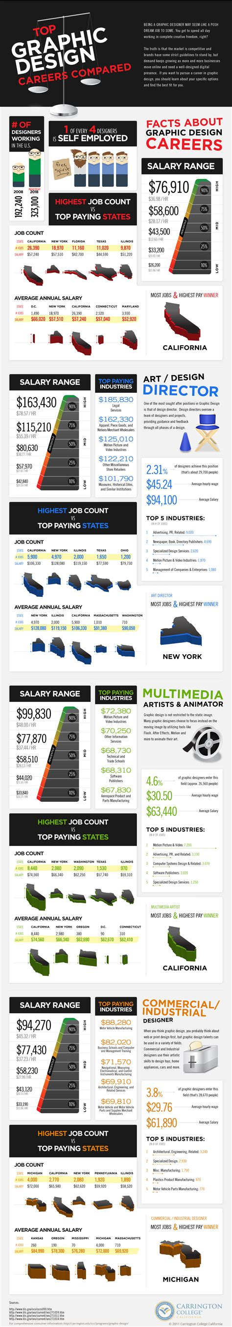 careers in graphic design how much do graphic designers make