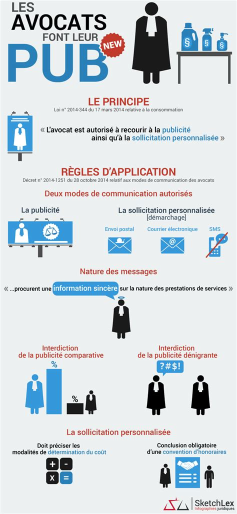 le m 233 tier d avocat doit il avoir recours 224 la publicit 233 webmarketing co m