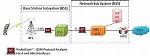 Protocol Analysis For Wireless And Ip Networks    Gsm