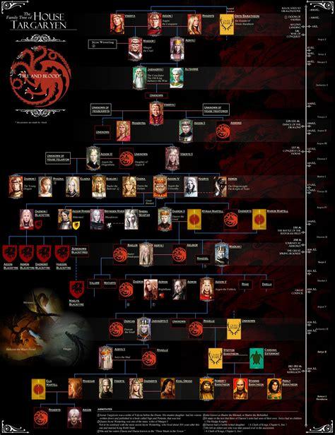Targaryen Tree No2  [ got's world ] Pinterest